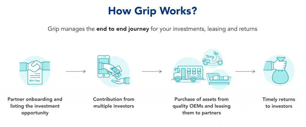 how does grip invest work